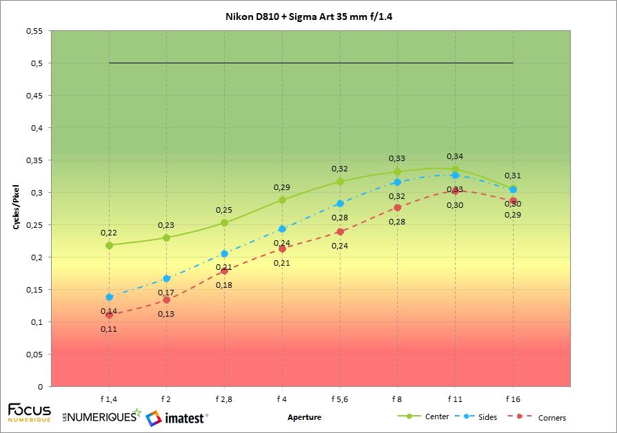 Nikon D850 vs.the D810